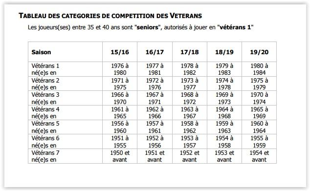 catégories seniors-vétérans