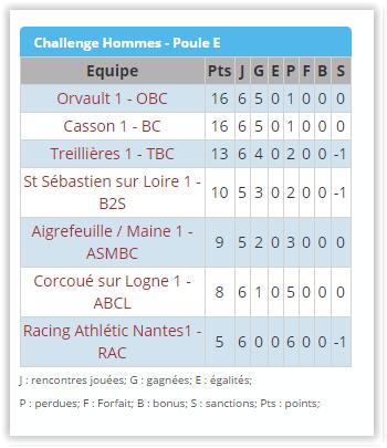 championnat challenge laurent