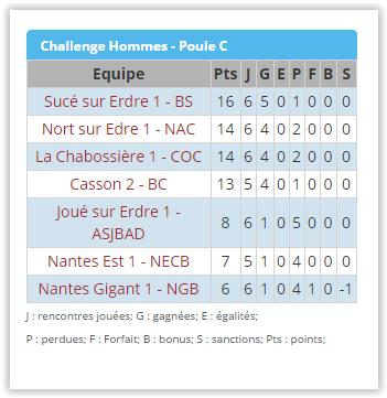 championnat challenge laurent1