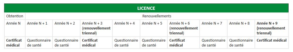 Licence-CM ou Questionnaire